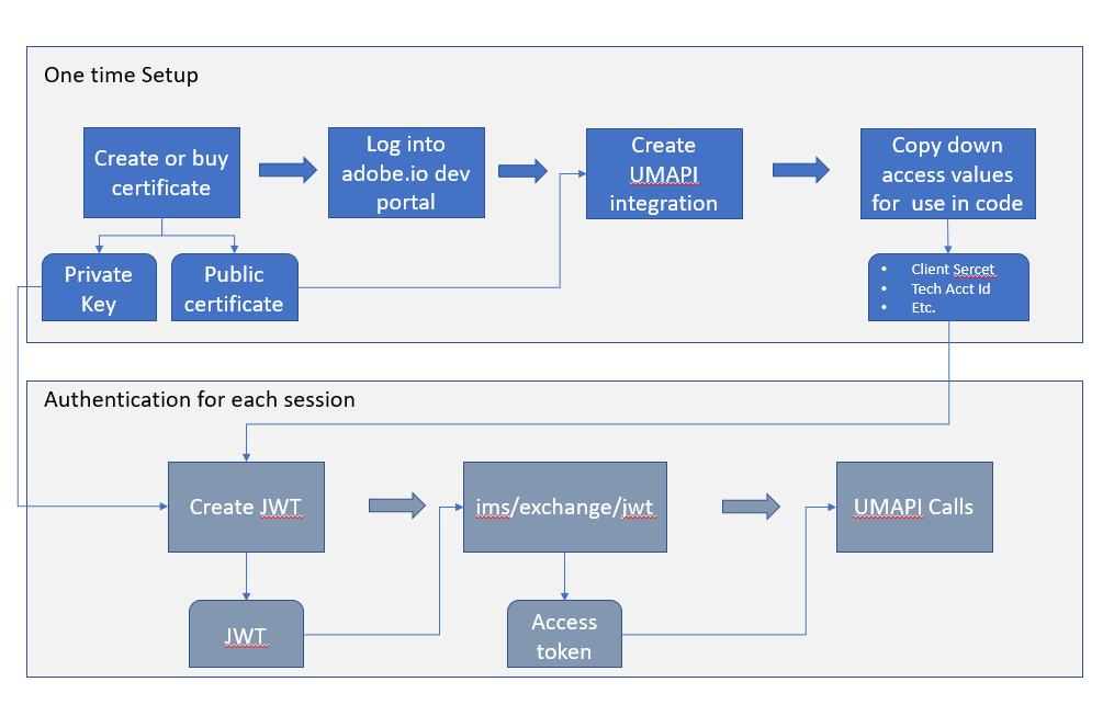 Diagram of Authentication workflow